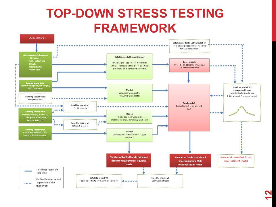 12 TOP-DOWN STRESS TESTING FRAMEWORK