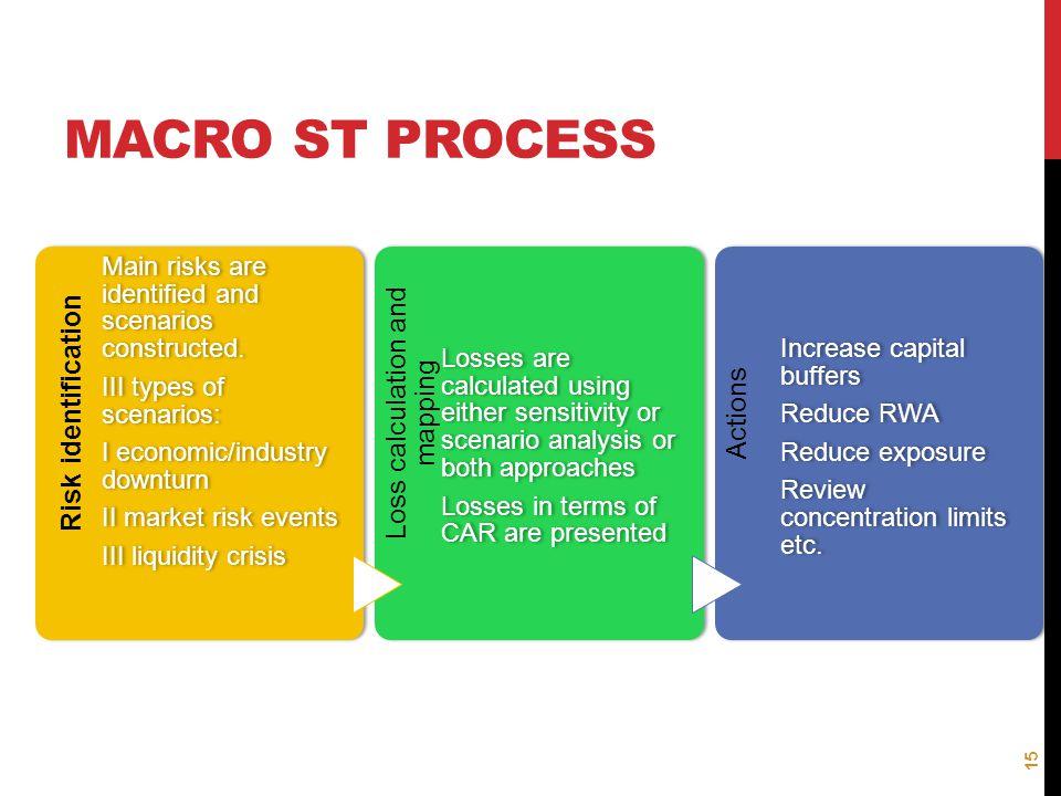 MACRO ST PROCESS Risk identification Main risks are identified and scenarios constructed. III types of scenarios: I economic/industry downturn II mark