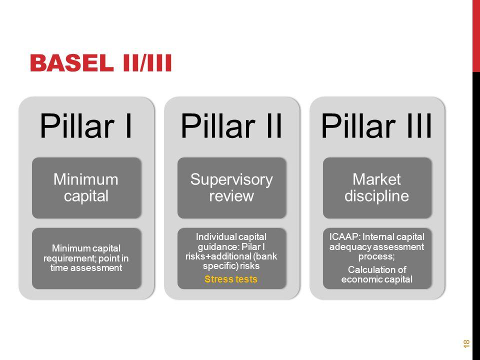 BASEL II/III Pillar I Minimum capital Minimum capital requirement; point in time assessment Pillar II Supervisory review Individual capital guidance: