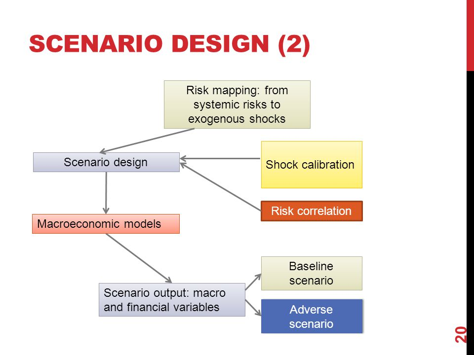 SCENARIO DESIGN (2) 20 Risk mapping: from systemic risks to exogenous shocks Macroeconomic models Scenario output: macro and financial variables Risk