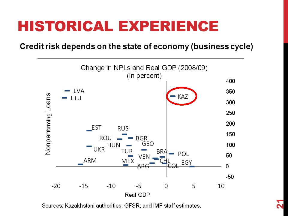 HISTORICAL EXPERIENCE Credit risk depends on the state of economy (business cycle) 21