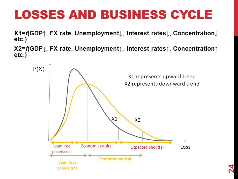 LOSSES AND BUSINESS CYCLE X1=f(GDP↑, FX rate, Unemployment↓, Interest rates↓, Concentration↓ etc.) X2=f(GDP↓, FX rate, Unemployment↑, Interest rates↑,