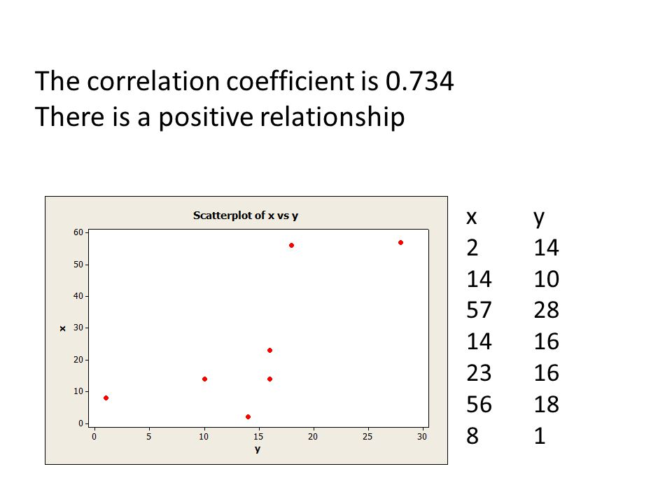The correlation coefficient is 0.734 There is a positive relationship xy 214 1410 5728 1416 2316 5618 81