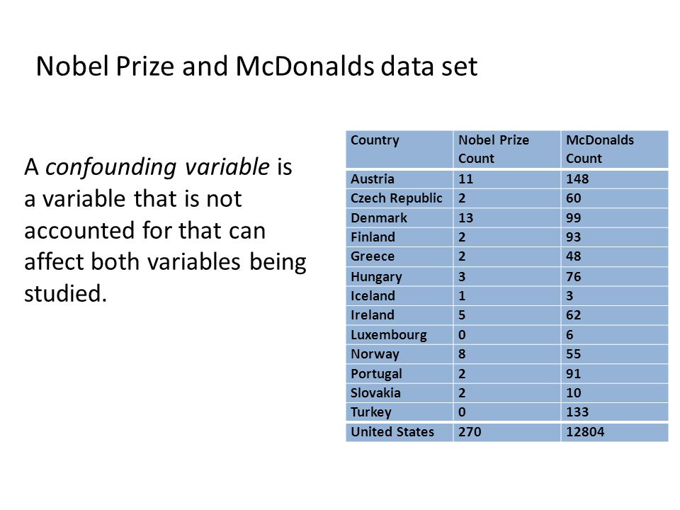 Nobel Prize and McDonalds data set A confounding variable is a variable that is not accounted for that can affect both variables being studied. Countr