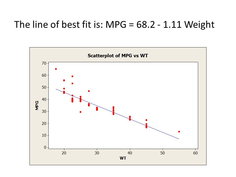 The line of best fit is: MPG = 68.2 - 1.11 Weight