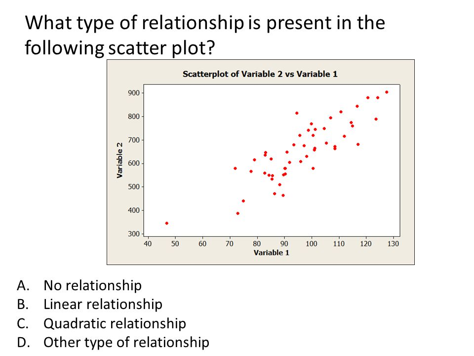 What type of relationship is present in the following scatter plot? A.No relationship B.Linear relationship C.Quadratic relationship D.Other type of r