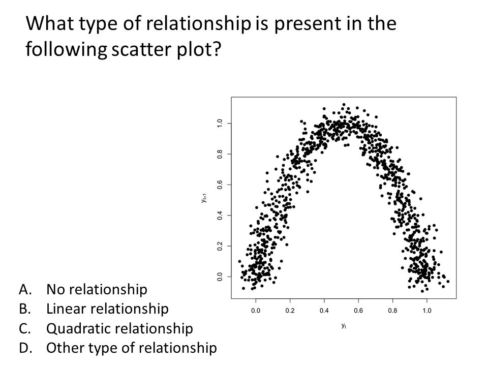 What type of relationship is present in the following scatter plot.