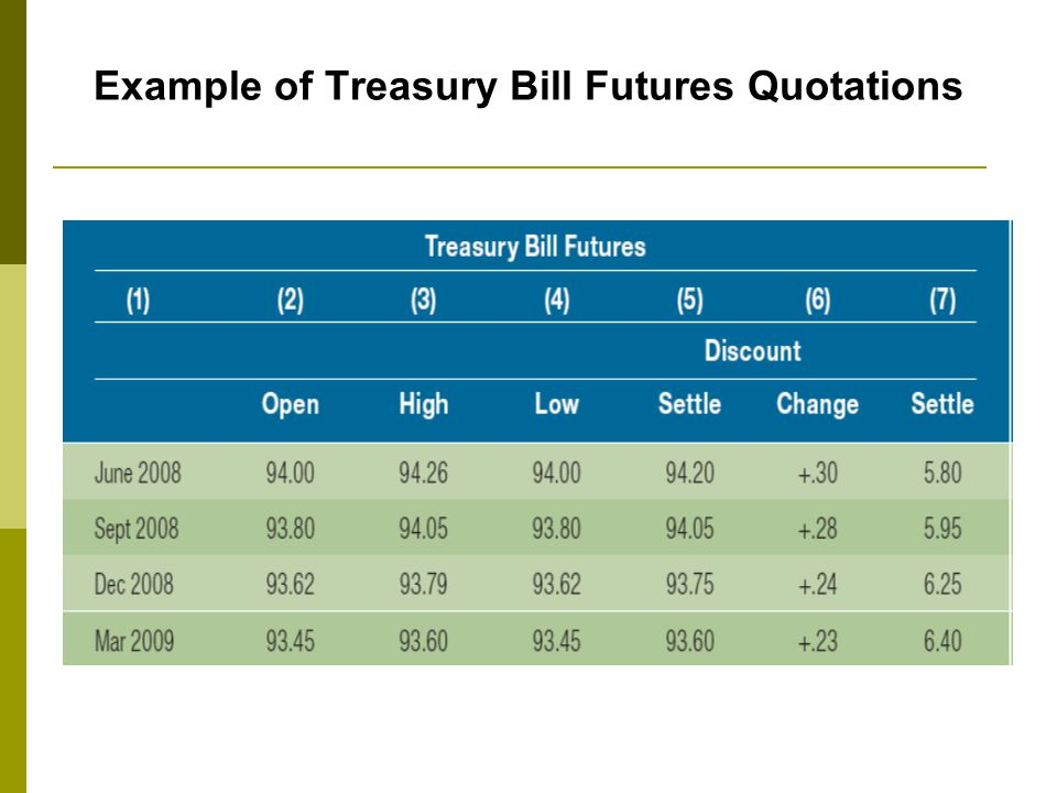 Example of Treasury Bill Futures Quotations