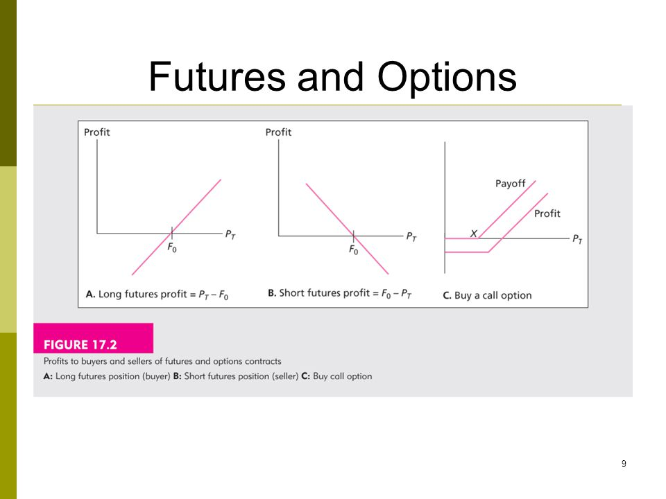 Futures and Options 9