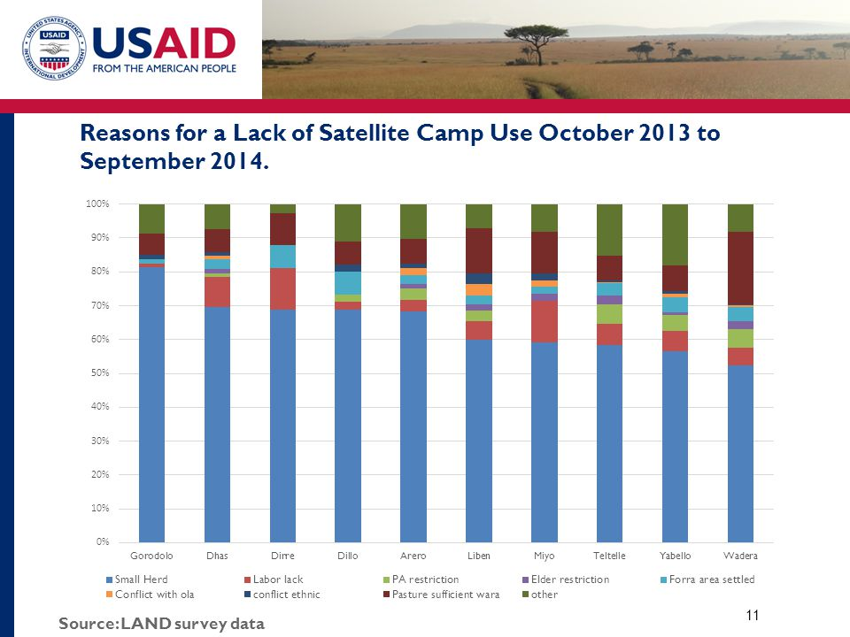 Reasons for a Lack of Satellite Camp Use October 2013 to September 2014. 11 Source: LAND survey data