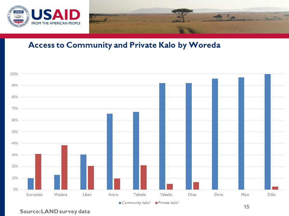 Access to Community and Private Kalo by Woreda 15 Source: LAND survey data