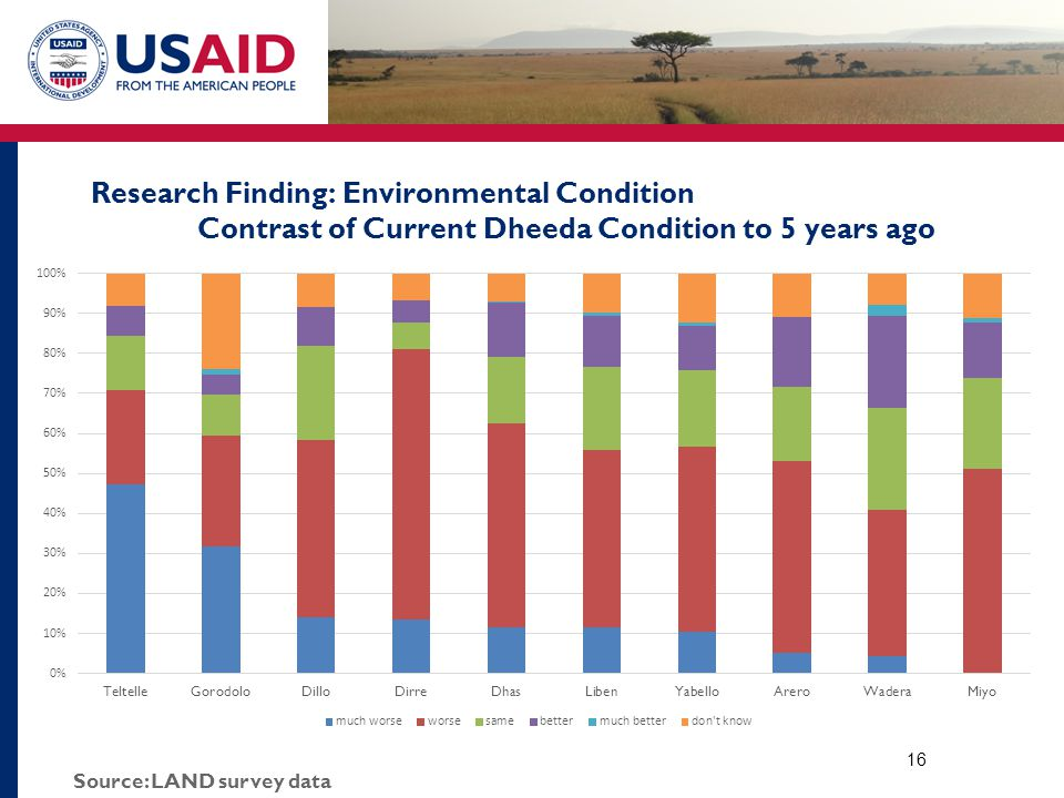 Research Finding: Environmental Condition Contrast of Current Dheeda Condition to 5 years ago 16 Source: LAND survey data