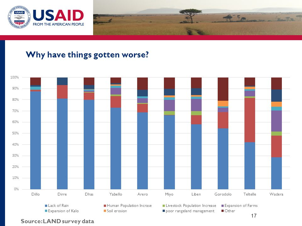 Why have things gotten worse? 17 Source: LAND survey data