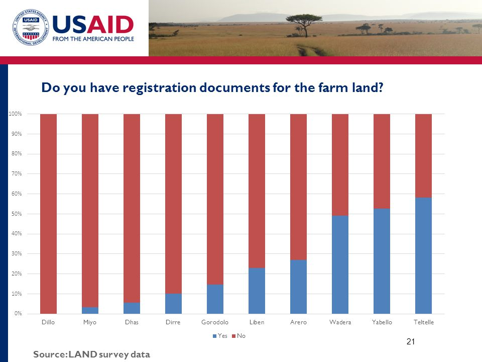 Do you have registration documents for the farm land? 21 Source: LAND survey data