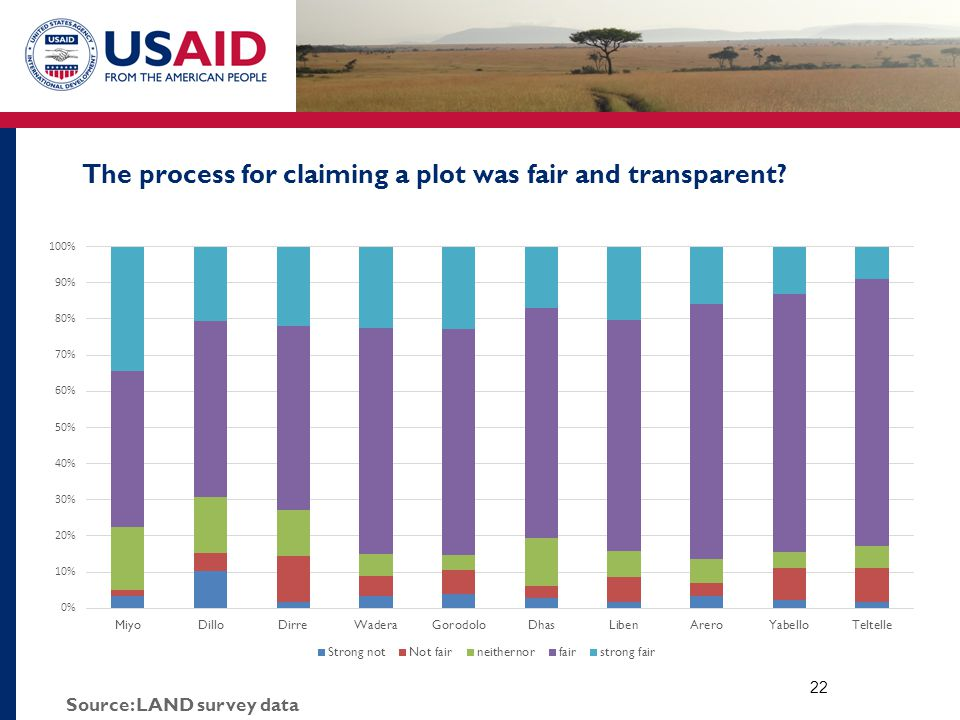 The process for claiming a plot was fair and transparent 22 Source: LAND survey data