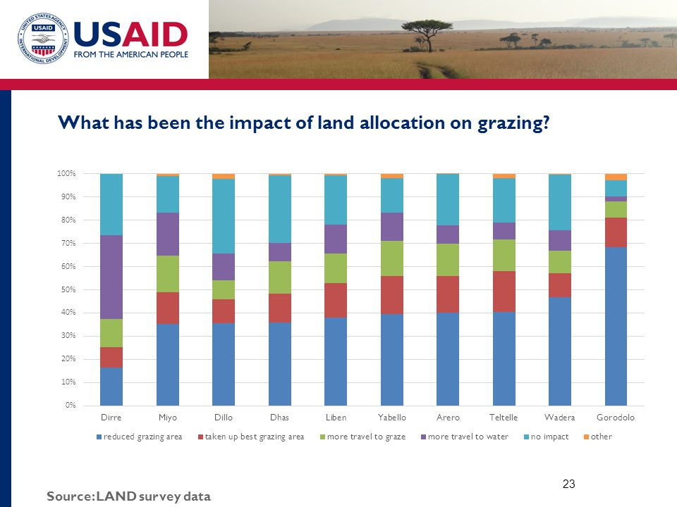 What has been the impact of land allocation on grazing 23 Source: LAND survey data