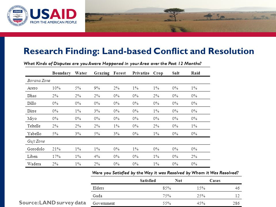 Research Finding: Land-based Conflict and Resolution What Kinds of Disputes are you Aware Happened in your Area over the Past 12 Months.