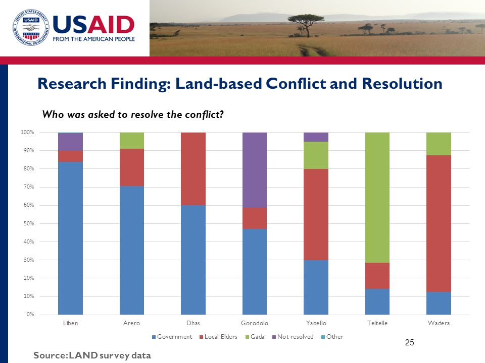 Research Finding: Land-based Conflict and Resolution Who was asked to resolve the conflict? 25 Source: LAND survey data