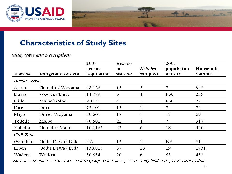 Characteristics of Study Sites 6