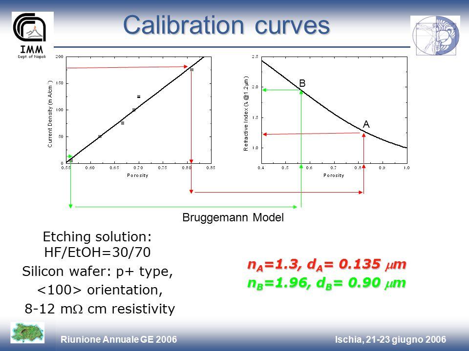 Ischia, 21-23 giugno 2006Riunione Annuale GE 2006 Etching solution: HF/EtOH=30/70 Silicon wafer: p+ type, orientation, 8-12 m cm resistivity Calibration curves Bruggemann Model A B n A =1.3, d A = 0.135 m n B =1.96, d B = 0.90 m