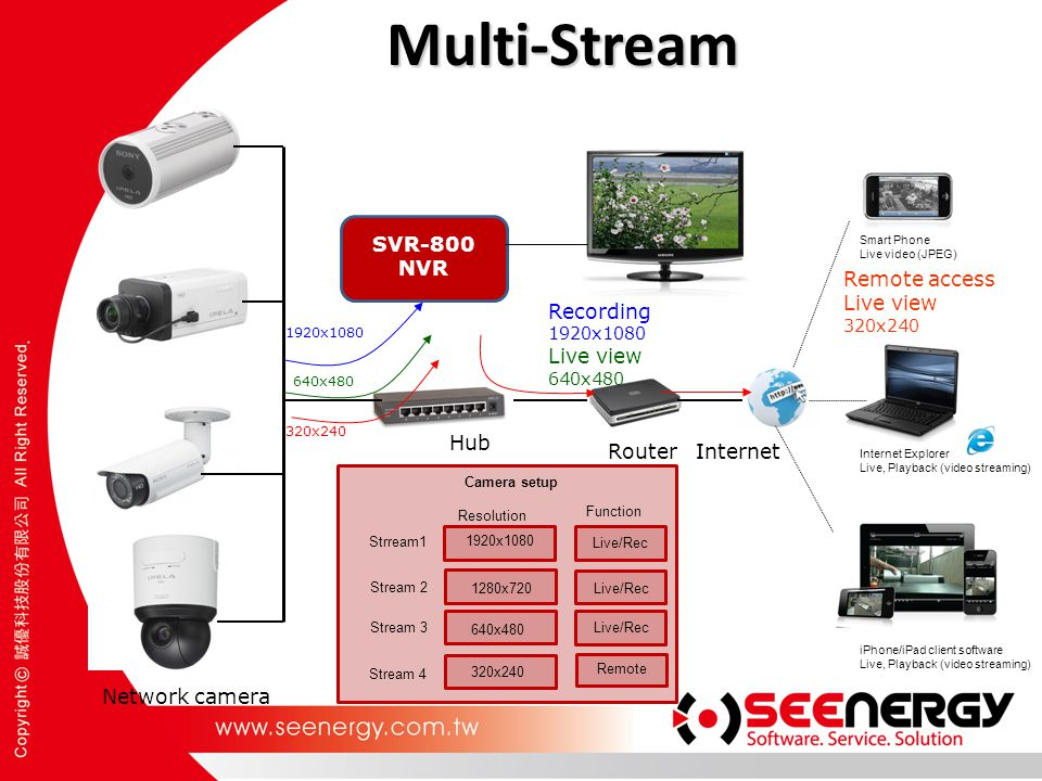 Multi-Stream SVR-800 NVR Hub Remote access Live view 320x240 Network camera Smart Phone Live video (JPEG) Internet Explorer Live, Playback (video stre