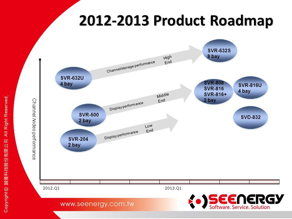 2012-2013 Product Roadmap Channel /video performance SVR-204 2 bay SVR-500 2 bay SVR-632U 4 bay SVR-632S 8 bay 2012.Q12013.Q1 SVR-808 SVR-816 SVR-816+ 2 bay SVR-816U 4 bay SVD-832 Low End Middle End High End Display performance Channel/storage performance