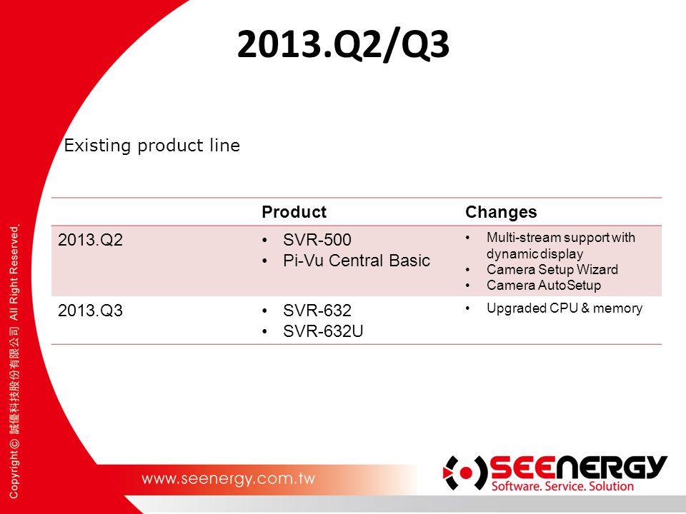 2013.Q2/Q3 Existing product line ProductChanges 2013.Q2SVR-500 Pi-Vu Central Basic Multi-stream support with dynamic display Camera Setup Wizard Camera AutoSetup 2013.Q3SVR-632 SVR-632U Upgraded CPU & memory