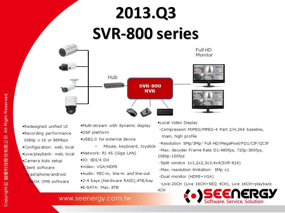 2013.Q3 SVR-800 series SVR-800 NVR Full HD Monitor Hub Multi-stream with dynamic display DSP platform USB2.0 for external device –Mouse, keyboard, Joy