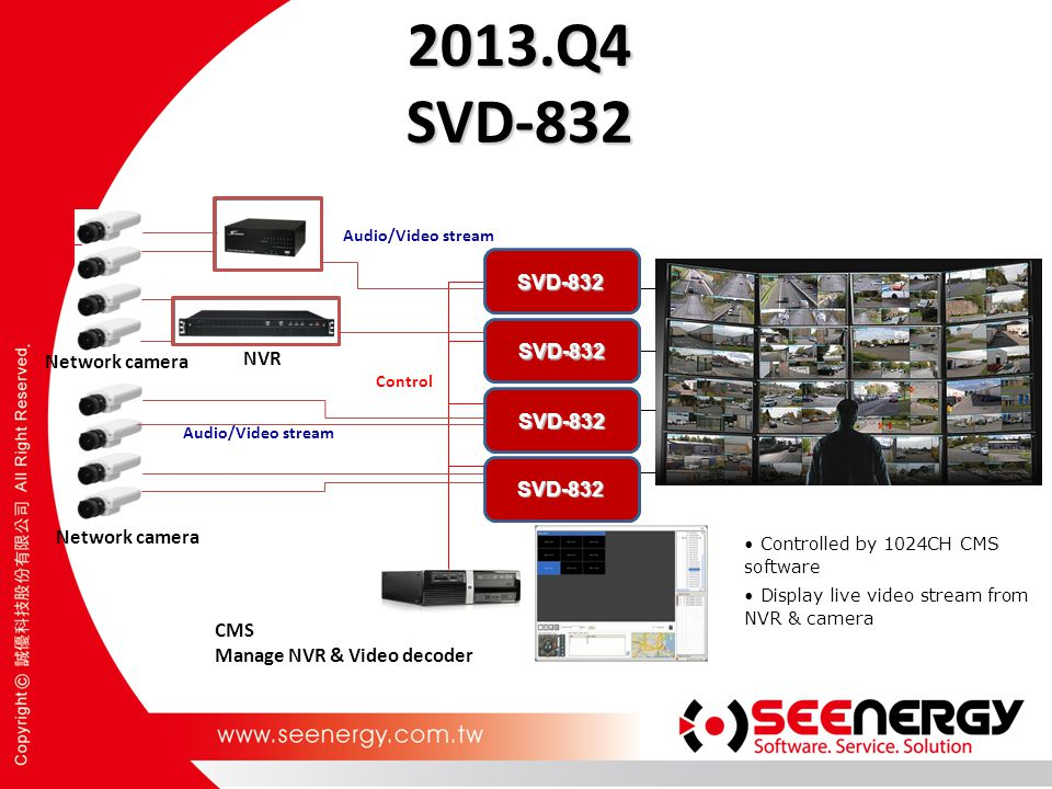 2013.Q4 SVD-832 CMS Manage NVR & Video decoder Network camera NVR Audio/Video stream Control Controlled by 1024CH CMS software Display live video stre
