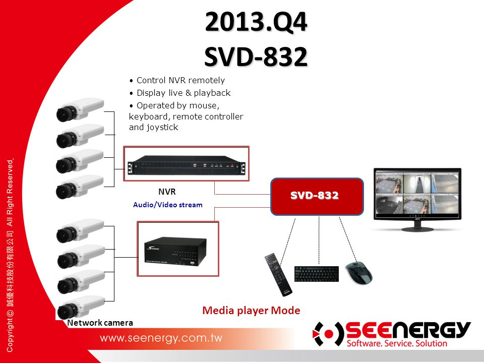 2013.Q4 SVD-832 Audio/Video stream NVR Network camera Media player Mode Control NVR remotely Display live & playback Operated by mouse, keyboard, remo