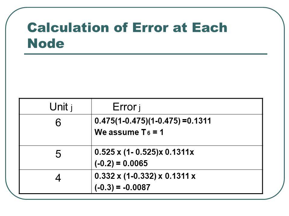 Calculation of Error at Each Node Unit j Error j 6 0.475(1-0.475)(1-0.475) =0.1311 We assume T 6 = 1 5 0.525 x (1- 0.525)x 0.1311x (-0.2) = 0.0065 4 0