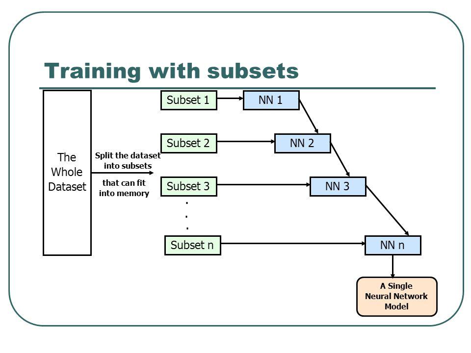 Training with subsets Subset 1 Subset 2 Subset 3 Subset n NN 1 NN 2 NN 3 NN n A Single Neural Network Model The Whole Dataset Split the dataset into s