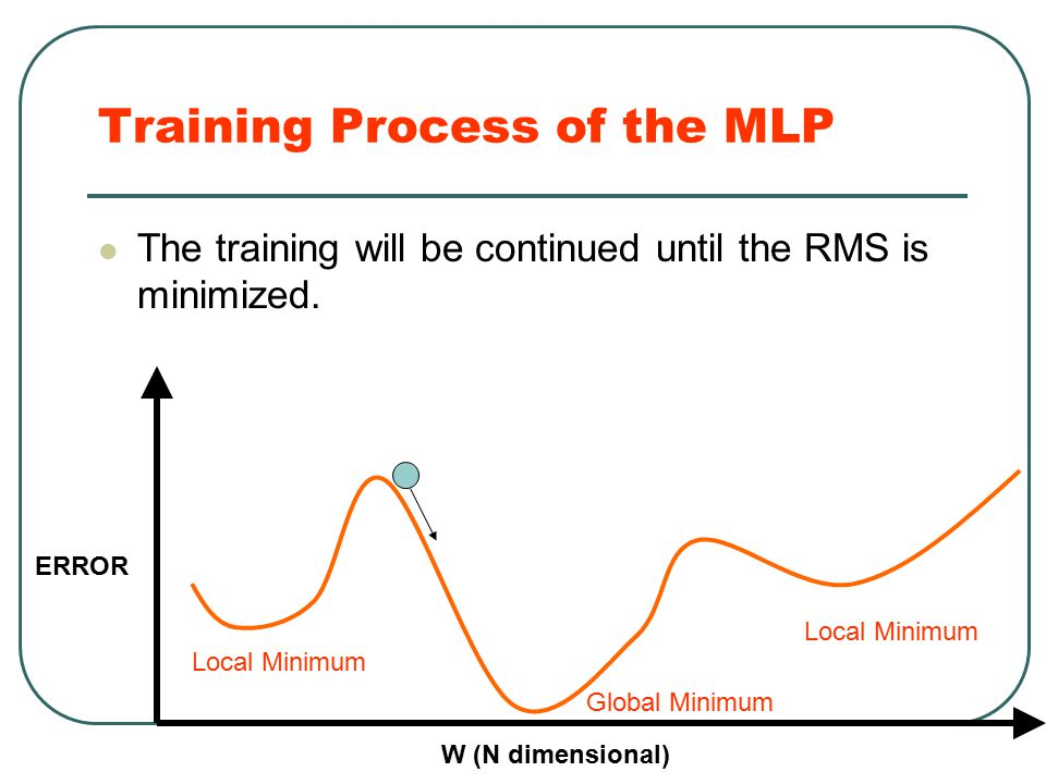 Training Process of the MLP The training will be continued until the RMS is minimized. Global Minimum Local Minimum ERROR W (N dimensional)