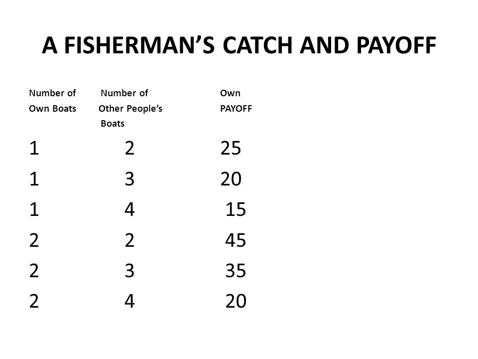 A FISHERMAN'S CATCH AND PAYOFF Number of Number of Own Own Boats Other People'sPAYOFF Boats 1 2 25 1 3 20 1 4 15 22 45 2 3 35 2 4 20