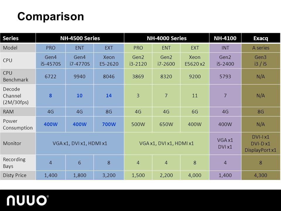 SeriesNH-4500 SeriesNH-4000 SeriesNH-4100Exacq ModelPROENTEXTPROENTEXTINTA series CPU Gen4 i5-4570S Gen4 i7-4770S Xeon E5-2620 Gen2 i3-2120 Gen2 i7-2600 Xeon E5620 x2 Gen2 i5-2400 Gen3 i3 / i5 CPU Benchmark 6722994080463869832092005793N/A Decode Channel (2M/30fps) 8101437117N/A RAM4G 8G4G 6G4G8G Power Consumption 400W 700W500W650W400W N/A MonitorVGA x1, DVI x1, HDMI x1 VGA x1 DVI x1 DVI-I x1 DVI-D x1 DisplayPort x1 Recording Bays 46844848 Disty Price1,4001,8003,2001,5002,2004,0001,4004,300 Comparison