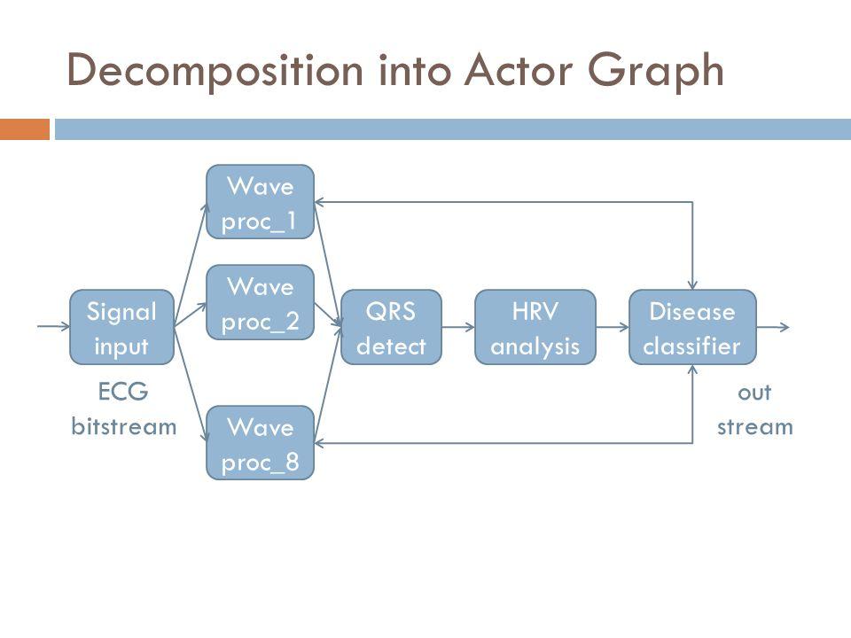 Decomposition into Actor Graph Signal input Wave proc_1 QRS detect HRV analysis Disease classifier Wave proc_2 Wave proc_8 ECG bitstream out stream