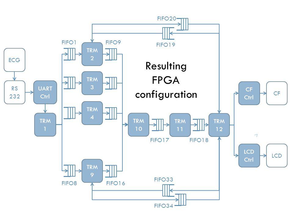 ECG TRM 12 UART Ctrl LCD Ctrl CF Ctrl RS 232 CF LCD TRM 11 TRM 10 TRM 2 TRM 3 TRM 9 TRM 1 TRM 4 FIFO1 FIFO8 FIFO9 FIFO16 FIFO17FIFO18 FIFO19 FIFO20 FIFO33 FIFO34 Resulting FPGA configuration