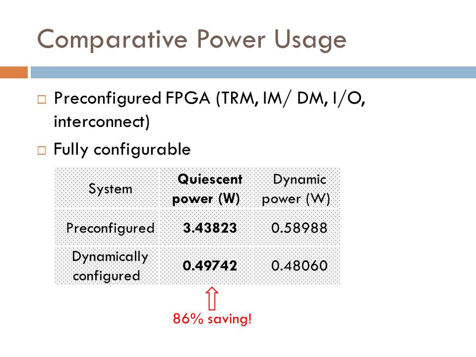 Comparative Power Usage  Preconfigured FPGA (TRM, IM/ DM, I/O, interconnect)  Fully configurable System Quiescent power (W) Dynamic power (W) Preconfigured3.438230.58988 Dynamically configured 0.497420.48060 86% saving!