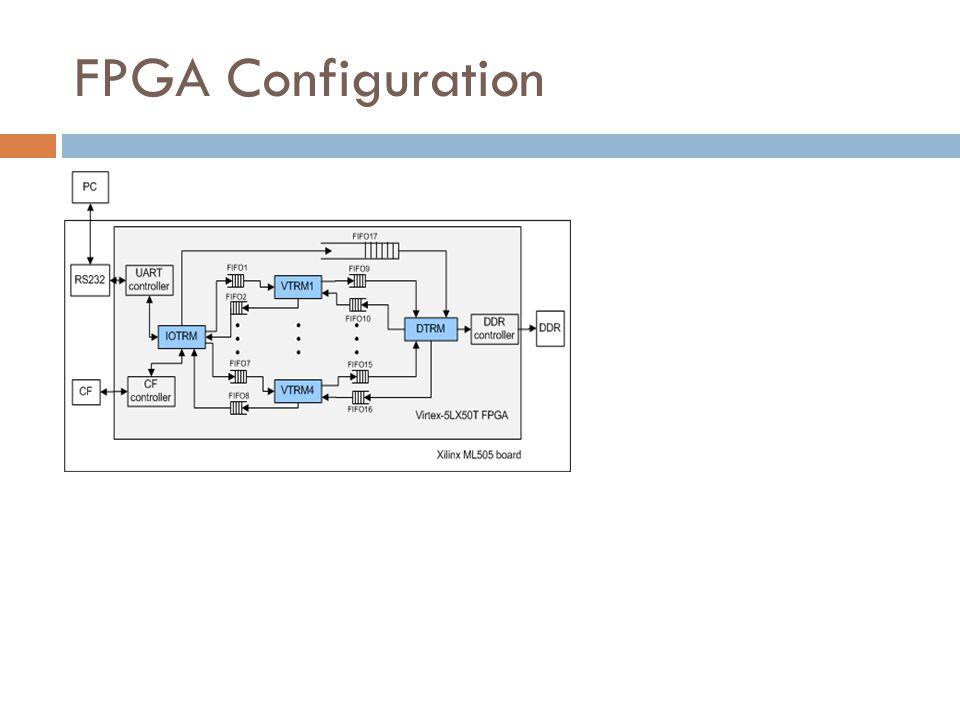 FPGA Configuration