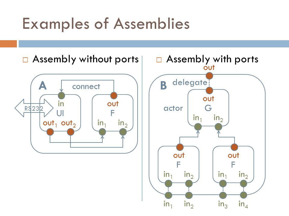 Examples of Assemblies  Assembly without ports  Assembly with ports UI out 1 out 2 in F in 1 in 2 out connect G in 1 in 2 out F in 1 in 2 out F in 1 in 2 out delegate RS232 actor in 1 in 2 in 3 in 4 out AB