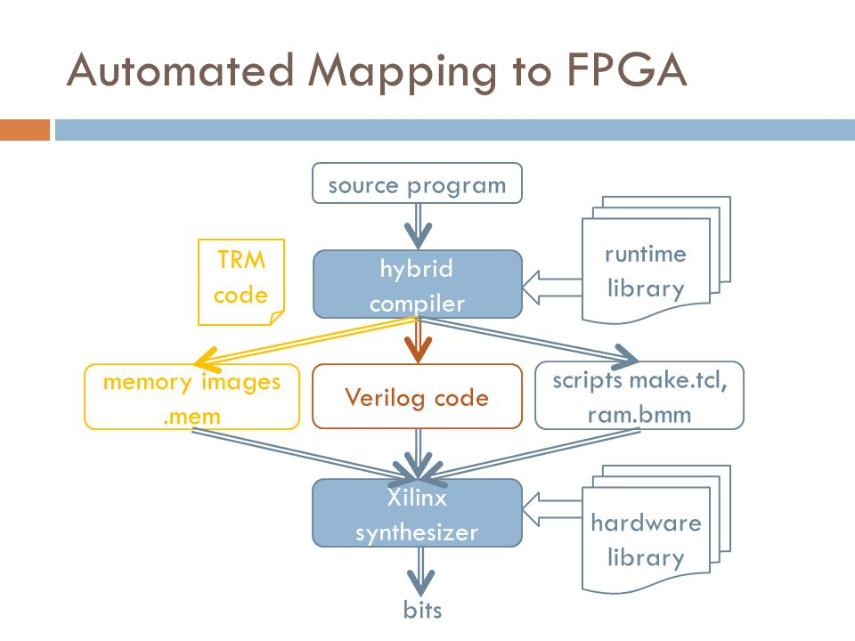 Automated Mapping to FPGA source program hybrid compiler memory images.mem Verilog code scripts make.tcl, ram.bmm Xilinx synthesizer bits runtime library hardware library TRM code
