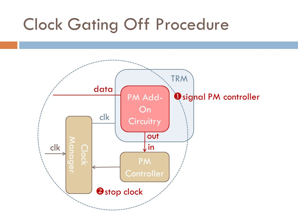 Clock Gating Off Procedure Clock Manager PM Controller PM Add- On Circuitry TRM data clk out in  signal PM controller  stop clock