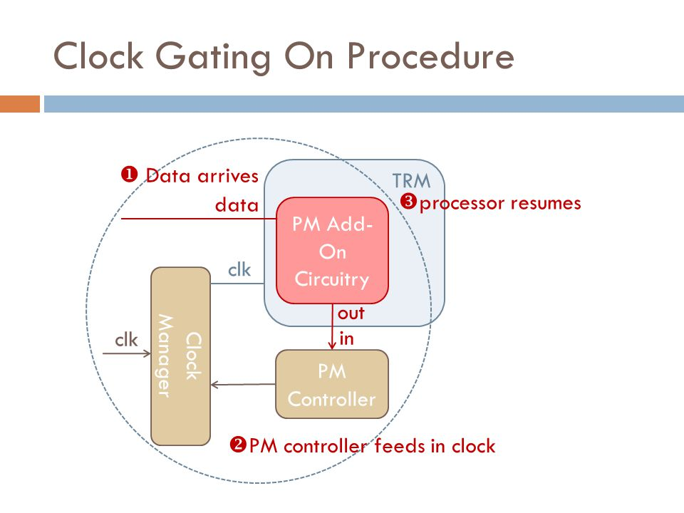 Clock Gating On Procedure Clock Manager PM Controller PM Add- On Circuitry TRM data clk out in  Data arrives  PM controller feeds in clock  processor resumes