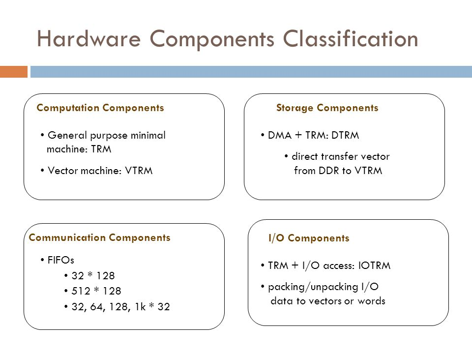 Hardware Components Classification Computation Components General purpose minimal machine: TRM Vector machine: VTRM Communication Components FIFOs 32 * 128 512 * 128 32, 64, 128, 1k * 32 Storage Components DMA + TRM: DTRM direct transfer vector from DDR to VTRM I/O Components TRM + I/O access: IOTRM packing/unpacking I/O data to vectors or words