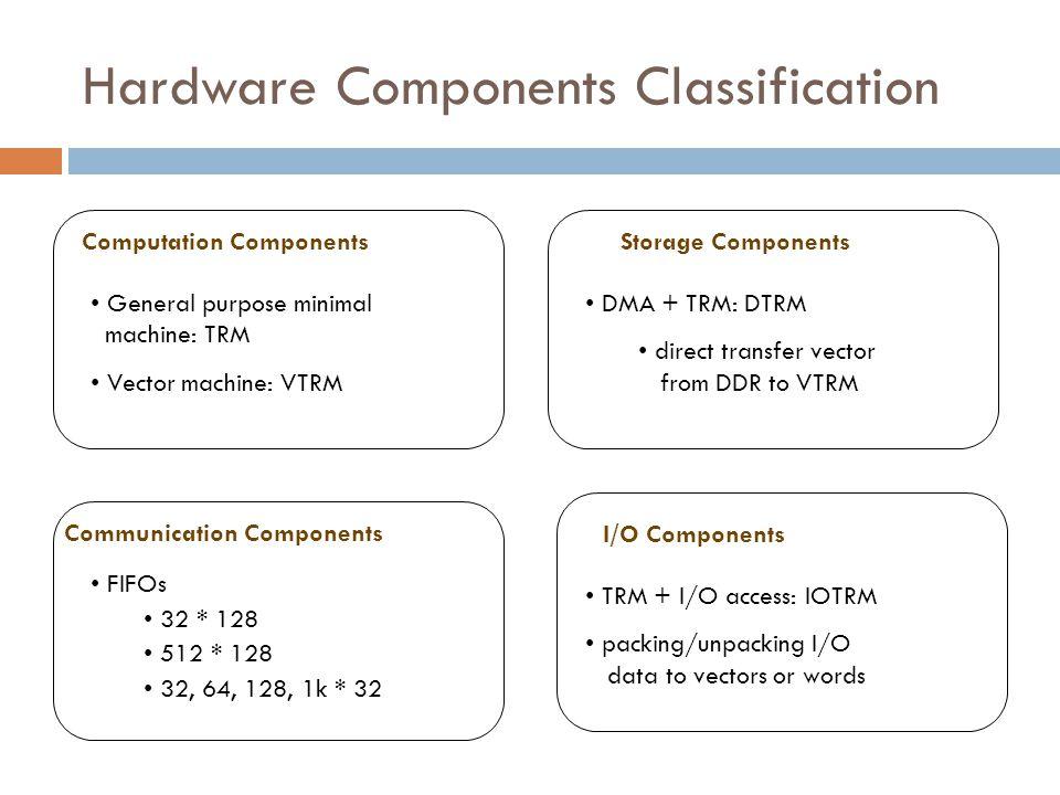 Hardware Components Classification Computation Components General purpose minimal machine: TRM Vector machine: VTRM Communication Components FIFOs 32