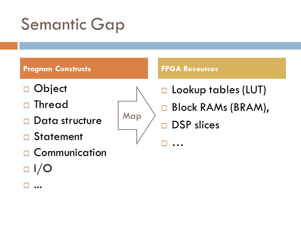 Semantic Gap  Object  Thread  Data structure  Statement  Communication  I/O ...