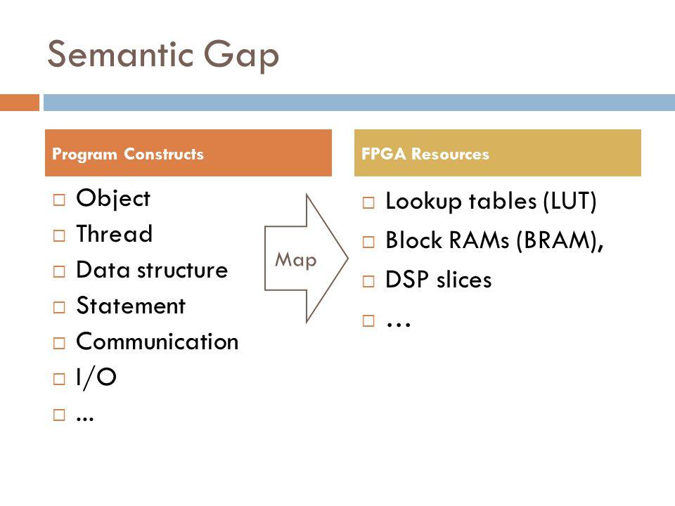 Semantic Gap  Object  Thread  Data structure  Statement  Communication  I/O ...