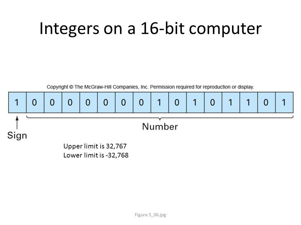 Integers on a 16-bit computer Figure 3_06.jpg Upper limit is 32,767 Lower limit is -32,768