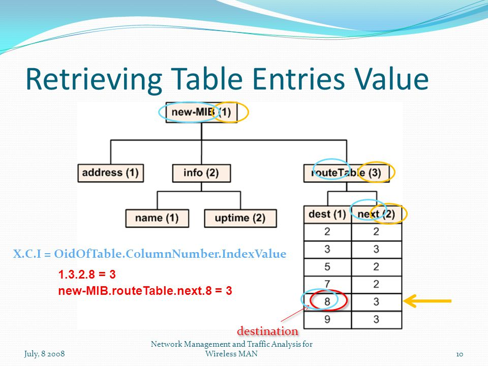 Retrieving Table Entries Value July, 8 2008 Network Management and Traffic Analysis for Wireless MAN10 X.C.I = OidOfTable.ColumnNumber.IndexValue new-MIB.routeTable.next.8 = 3 destination 1.3.2.8 = 3