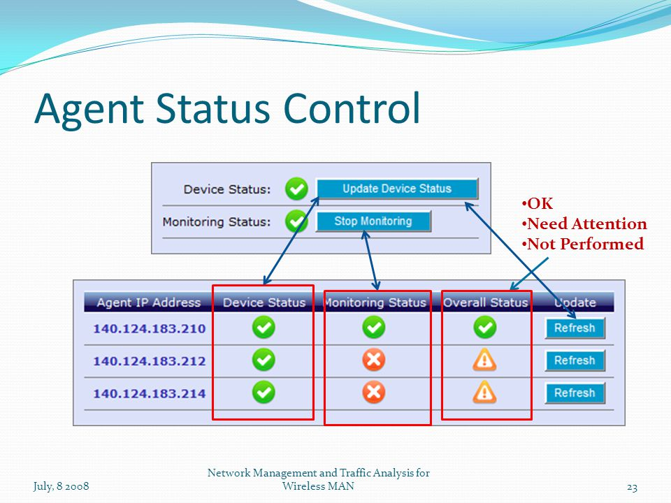 Agent Status Control July, 8 200823 Network Management and Traffic Analysis for Wireless MAN OK Need Attention Not Performed